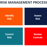 Gestión de riesgos – Definición, Estrategias y Procesos